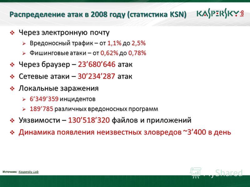 Распределение атак в 2008 году (статистика KSN) Через электронную почту Через электронную почту Вредоносный трафик – от 1,1% до 2,5% Вредоносный трафик – от 1,1% до 2,5% Фишинговые атаки – от 0,62% до 0,78% Фишинговые атаки – от 0,62% до 0,78% Через