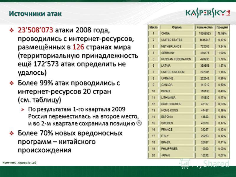 Источники атак 23508073 атаки 2008 года, проводились с интернет-ресурсов, размещённых в 126 странах мира (территориальную принадлежность ещё 172573 атак определить не удалось) 23508073 атаки 2008 года, проводились с интернет-ресурсов, размещённых в 1