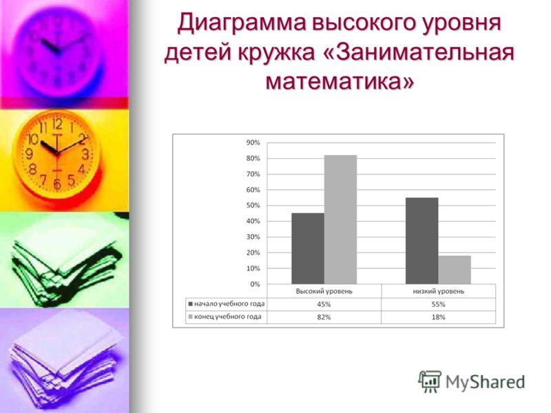 Диаграмма высокого уровня детей кружка «Занимательная математика»