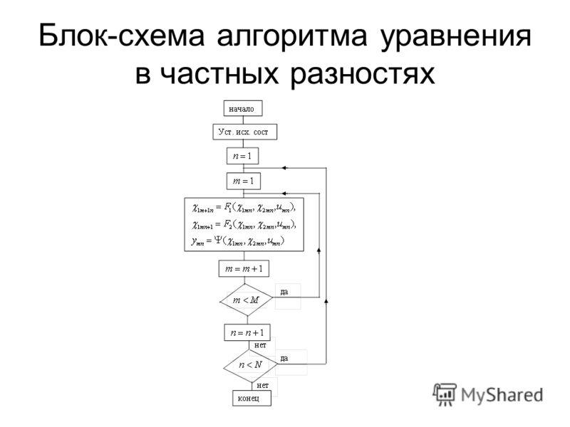 Блок-схема алгоритма уравнения в частных разностях