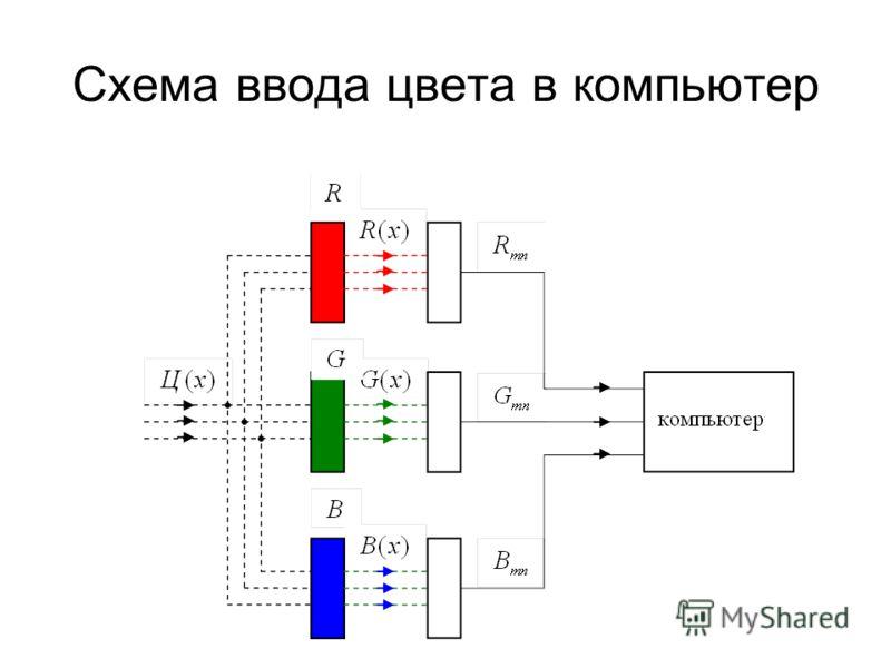 Схема ввода цвета в компьютер