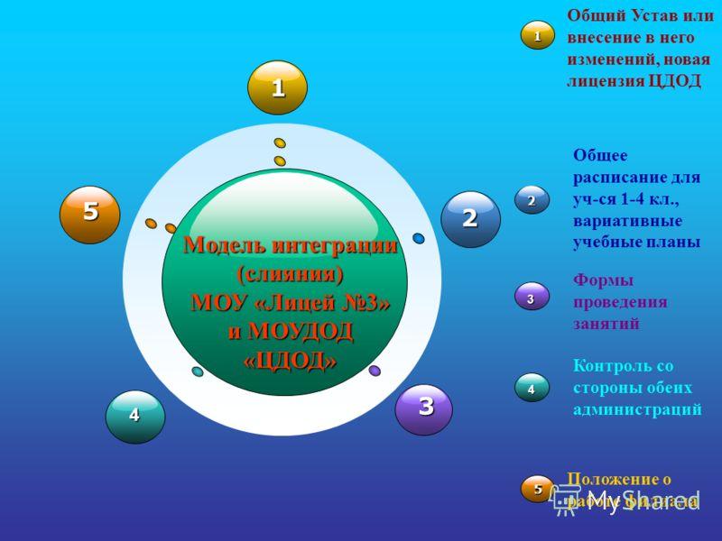 1 4 2 3 5 Модель интеграции (слияния) МОУ «Лицей 3» и МОУДОД «ЦДОД» 1 Общий Устав или внесение в него изменений, новая лицензия ЦДОД2 Общее расписание для уч-ся 1-4 кл., вариативные учебные планы 4 Контроль со стороны обеих администраций 5 Положение
