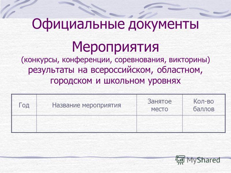 Официальные документы ГодНазвание мероприятия Занятое место Кол-во баллов Мероприятия (конкурсы, конференции, соревнования, викторины) результаты на всероссийском, областном, городском и школьном уровнях
