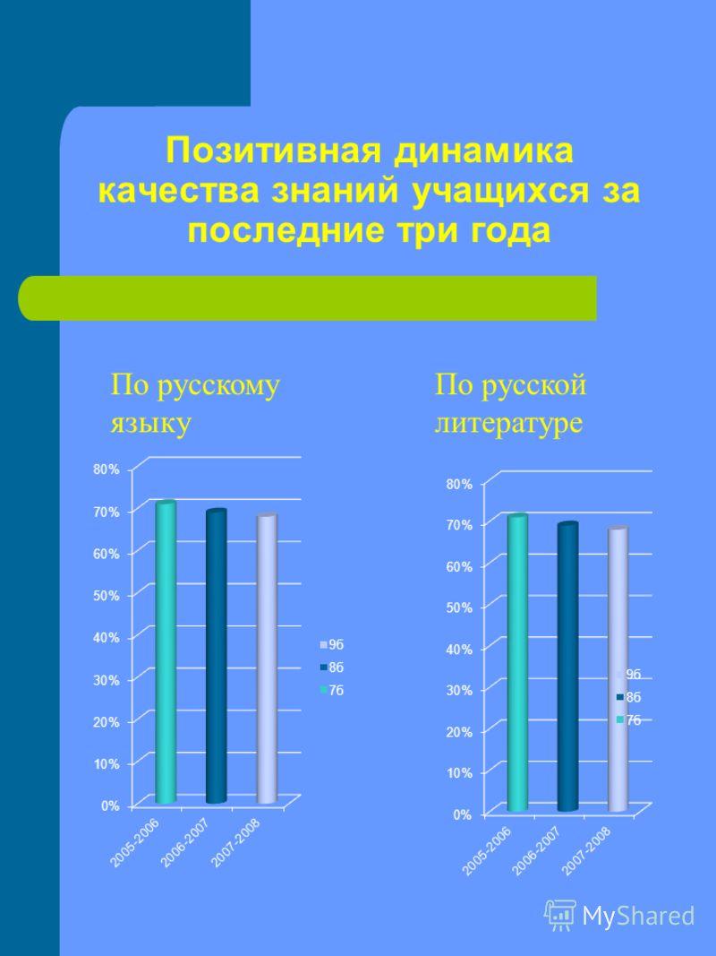 Позитивная динамика качества знаний учащихся за последние три года По русскому языку По русской литературе
