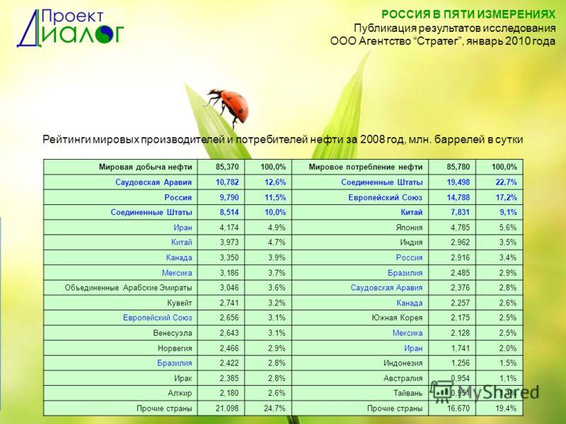 Рейтинги мировых производителей и потребителей нефти за 2008 год, млн. баррелей в сутки Мировая добыча нефти85,370100,0%Мировое потребление нефти85,780100,0% Саудовская Аравия10,78212,6%Соединенные Штаты19,49822,7% Россия9,79011,5%Европейский Союз14,