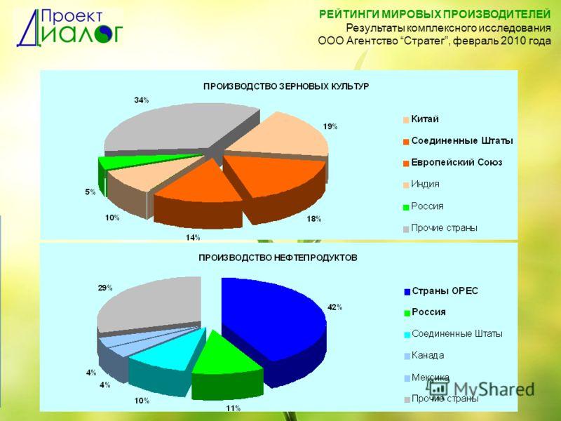 РЕЙТИНГИ МИРОВЫХ ПРОИЗВОДИТЕЛЕЙ Результаты комплексного исследования ООО Агентство Стратег, февраль 2010 года