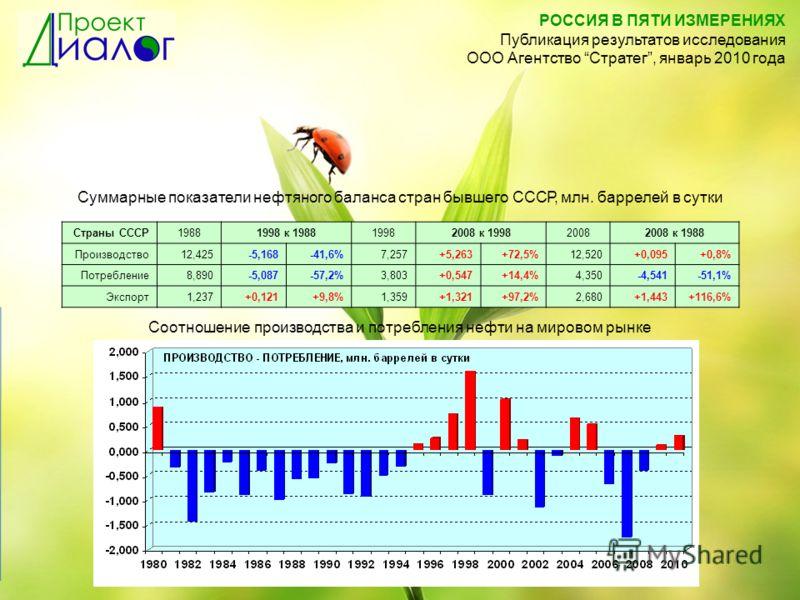 Суммарные показатели нефтяного баланса стран бывшего СССР, млн. баррелей в сутки Страны СССР19881998 к 198819982008 к 199820082008 к 1988 Производство12,425-5,168-41,6%7,257+5,263+72,5%12,520+0,095+0,8% Потребление8,890-5,087-57,2%3,803+0,547+14,4%4,