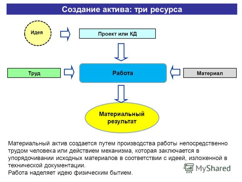 Создание актива: три ресурса Проект или КД Идея Работа ТрудМатериал Проект или КД Материальный результат Материальный актив создается путем производства работы непосредственно трудом человека или действием механизма, которая заключается в упорядочива