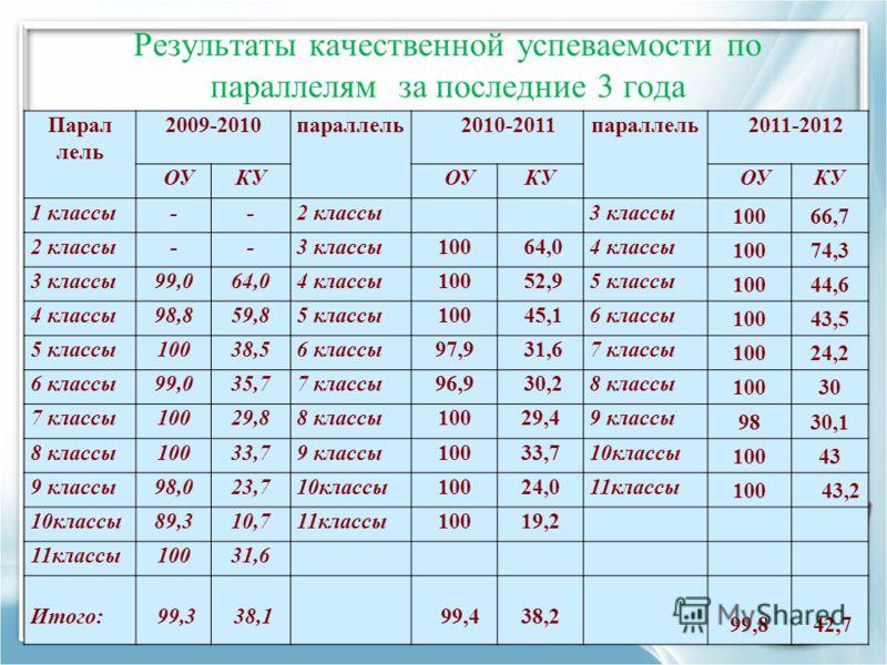 Результаты качественной успеваемости по параллелям за последние 3 года Парал лель 2009-2010параллель 2010-2011параллель 2011-2012 ОУКУ ОУКУ ОУКУ 1 классы--2 классы3 классы 10066,7 2 классы--3 классы100 64,04 классы 10074,3 3 классы99,064,04 классы100