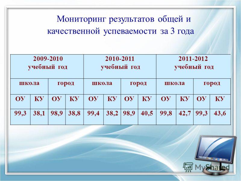 Мониторинг результатов общей и качественной успеваемости за 3 года 2009-2010 учебный год 2010-2011 учебный год 2011-2012 учебный год школагородшколагородшколагород ОУКУОУКУОУКУОУКУОУКУОУКУ 99,338,198,938,899,438,298,940,599,842,799,343,6