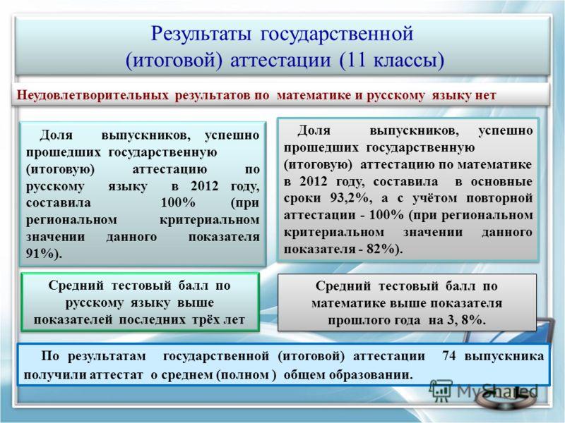 Результаты государственной (итоговой) аттестации (11 классы) Результаты государственной (итоговой) аттестации (11 классы) Неудовлетворительных результатов по математике и русскому языку нет Доля выпускников, успешно прошедших государственную (итогову