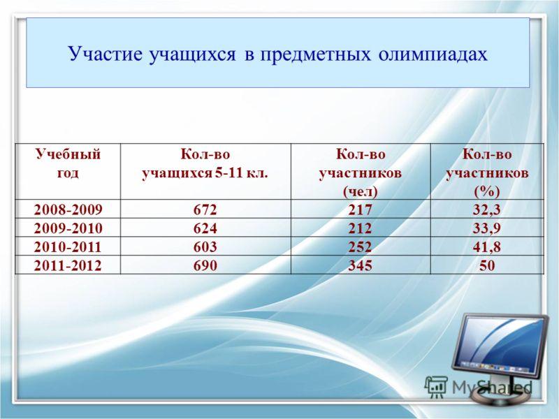 Участие учащихся в предметных олимпиадах Учебный год Кол-во учащихся 5-11 кл. Кол-во участников (чел) Кол-во участников (%) 2008-200967221732,3 2009-201062421233,9 2010-201160325241,8 2011-201269034550
