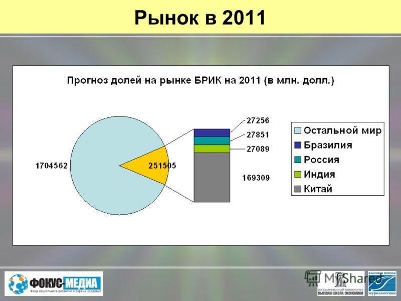 Рынок в 2011