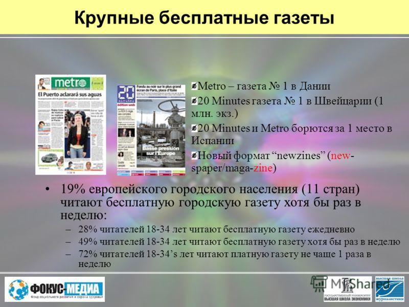 Крупные бесплатные газеты 19% европейского городского населения (11 стран) читают бесплатную городскую газету хотя бы раз в неделю: –28% читателей 18-34 лет читают бесплатную газету ежедневно –49% читателей 18-34 лет читают бесплатную газету хотя бы
