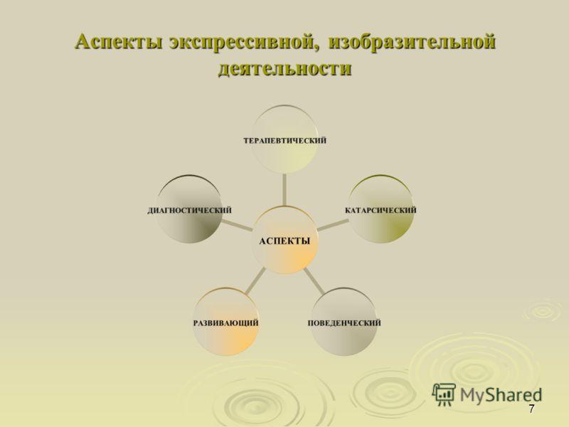 7 Аспекты экспрессивной, изобразительной деятельности АСПЕКТЫ ТЕРАПЕВТИЧЕСКИЙКАТАРСИЧЕСКИЙПОВЕДЕНЧЕСКИЙРАЗВИВАЮЩИЙДИАГНОСТИЧЕСКИЙ