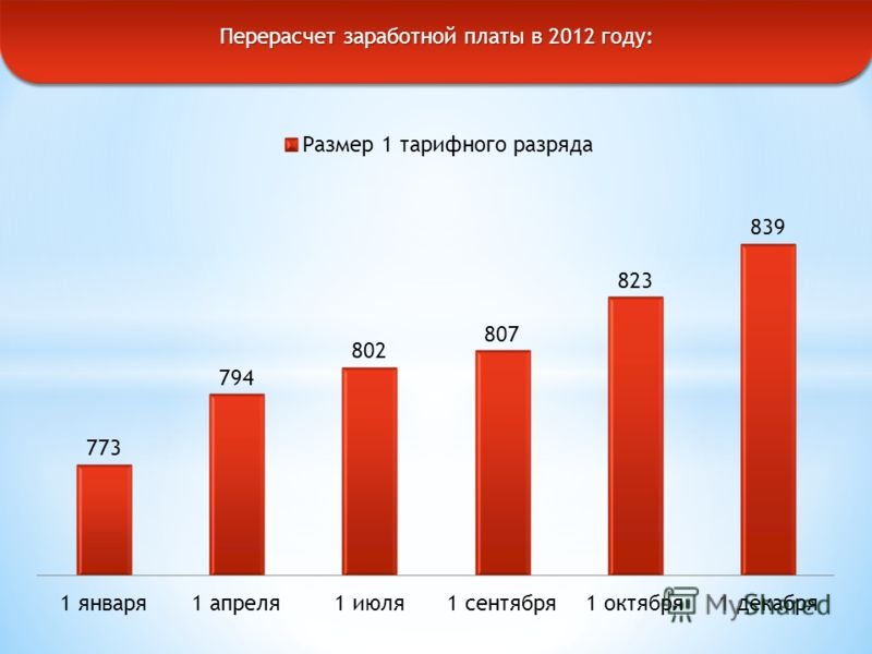 Перерасчет заработной платы в 2012 году: