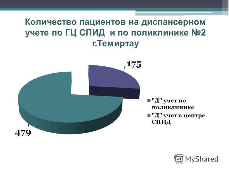Количество пациентов на диспансерном учете по ГЦ СПИД и по поликлинике 2 г.Темиртау