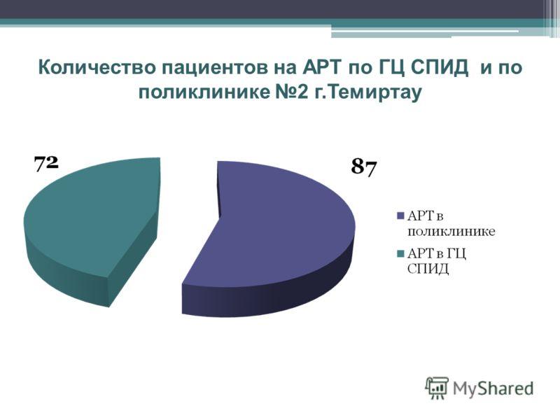 Количество пациентов на АРТ по ГЦ СПИД и по поликлинике 2 г.Темиртау