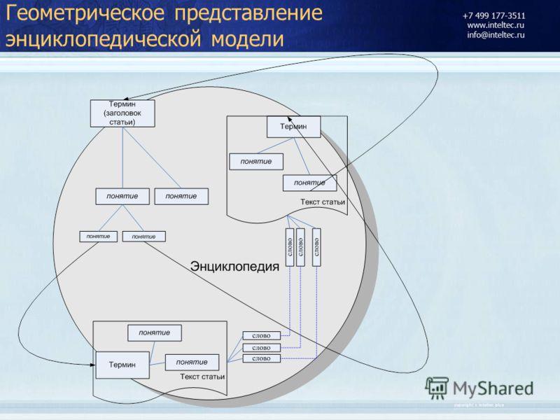 Геометрическое представление энциклопедической модели