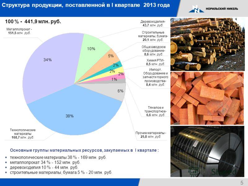 Структура продукции, поставленной в I квартале 2013 года 100 % - 441,9 млн. руб. Основные группы материальных ресурсов, закупаемых в I квартале : технологические материалы 38 % - 169 млн. руб. металлопрокат 34 % - 152 млн. руб. деревоизделия 10 % - 4