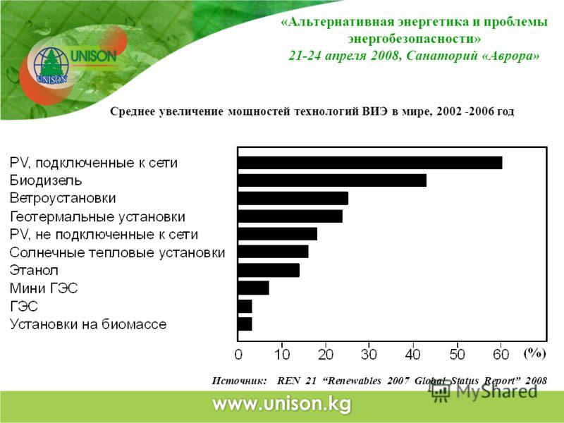 Источник: REN 21 Renewables 2007 Global Status Report 2008 Среднее увеличение мощностей технологий ВИЭ в мире, 2002 -2006 год «Альтернативная энергетика и проблемы энергобезопасности» 21-24 апреля 2008, Санаторий «Аврора»