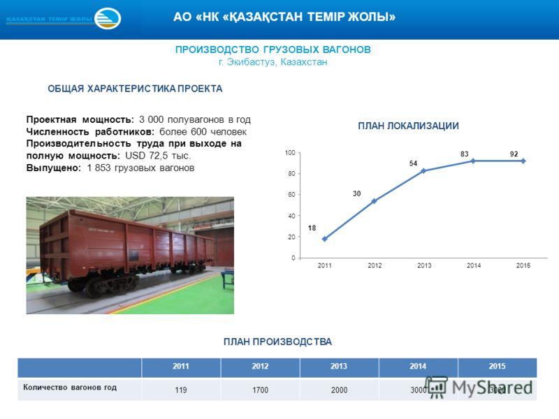 ПРОИЗВОДСТВО ГРУЗОВЫХ ВАГОНОВ г. Экибастуз, Казахстан Проектная мощность: 3 000 полувагонов в год Численность работников: более 600 человек Производительность труда при выходе на полную мощность: USD 72,5 тыс. Выпущено: 1 853 грузовых вагонов ОБЩАЯ Х