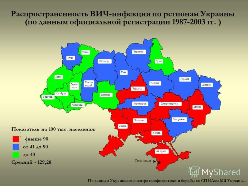 По данным Украинского центра профилактики и борьбы со СПИДом МЗ Украины. Распространенность ВИЧ-инфекции по регионам Украины (по данным официальной регистрации 1987-2003 гг. ) Показатель на 100 тыс. населения: свыше 90 Средний - 129,28 от 41 до 90 до
