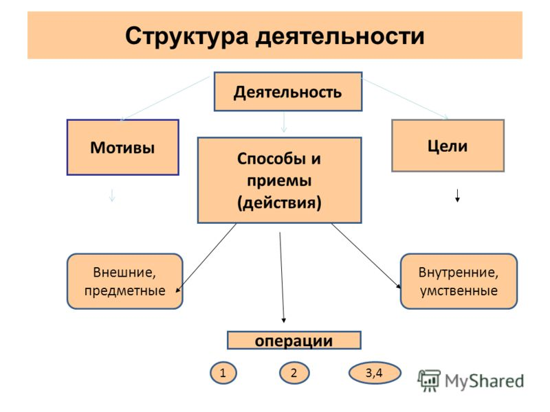 Структура деятельности Деятельность Мотивы Цели Способы и приемы (действия) Внешние, предметные Внутренние, умственные операции 123,4