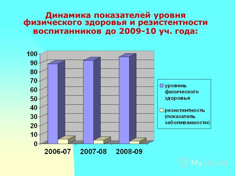 Динамика показателей уровня физического здоровья и резистентности воспитанников до 2009-10 уч. года: