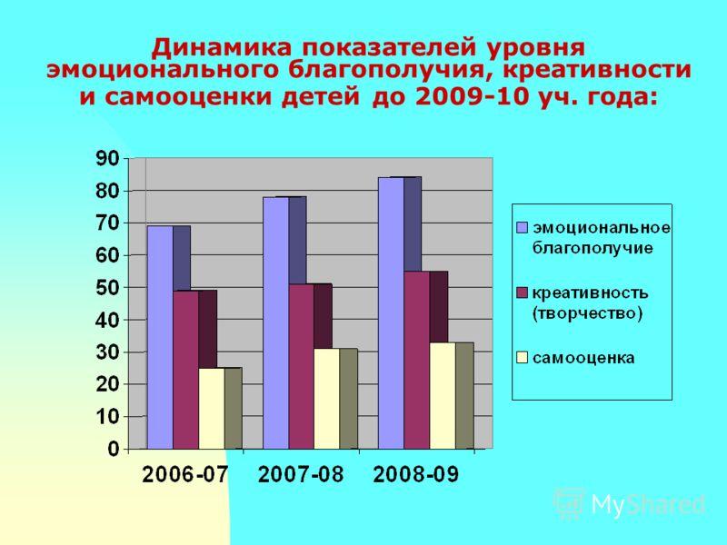 Динамика показателей уровня эмоционального благополучия, креативности и самооценки детей до 2009-10 уч. года: