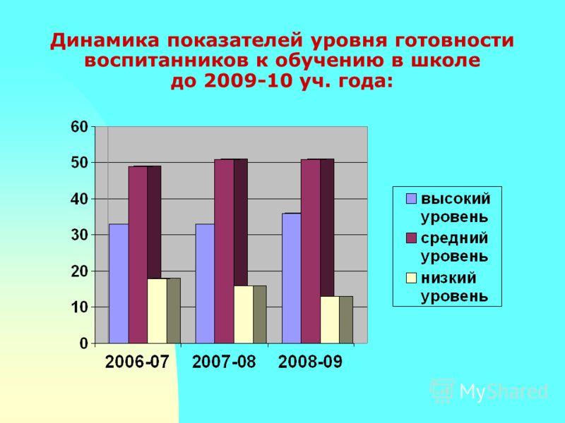 Динамика показателей уровня готовности воспитанников к обучению в школе до 2009-10 уч. года: