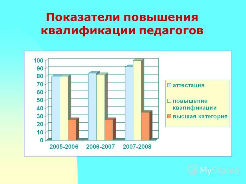 Показатели повышения квалификации педагогов