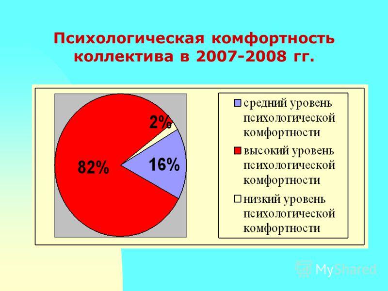 Психологическая комфортность коллектива в 2007-2008 гг.