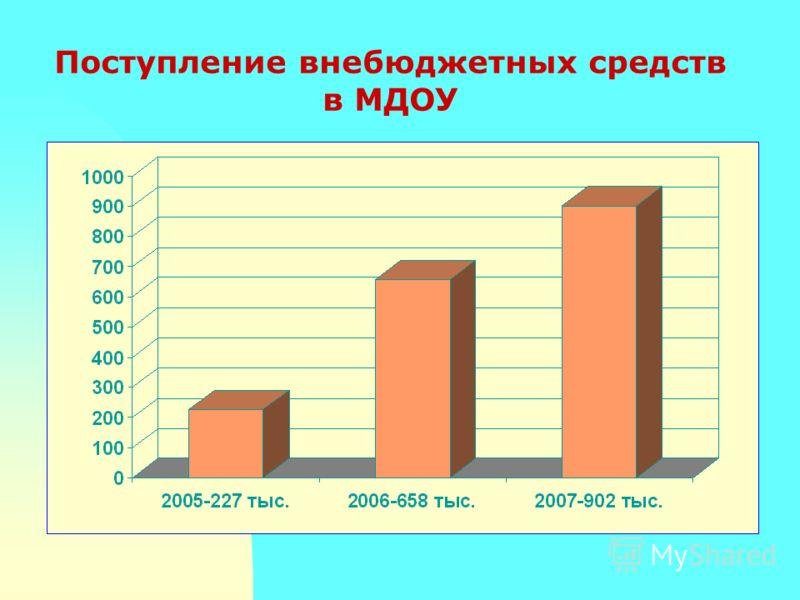 Поступление внебюджетных средств в МДОУ