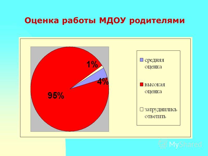 Оценка работы МДОУ родителями