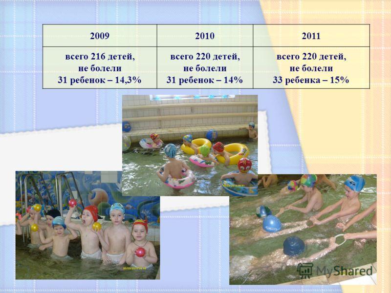 200920102011 всего 216 детей, не болели 31 ребенок – 14,3% всего 220 детей, не болели 31 ребенок – 14% всего 220 детей, не болели 33 ребенка – 15%