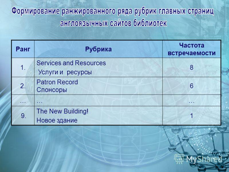РангРубрика Частота встречаемости 1. Services and Resources Услуги и ресурсы 8 2. Patron Record Спонсоры 6 ……… 9. The New Building! Новое здание 1
