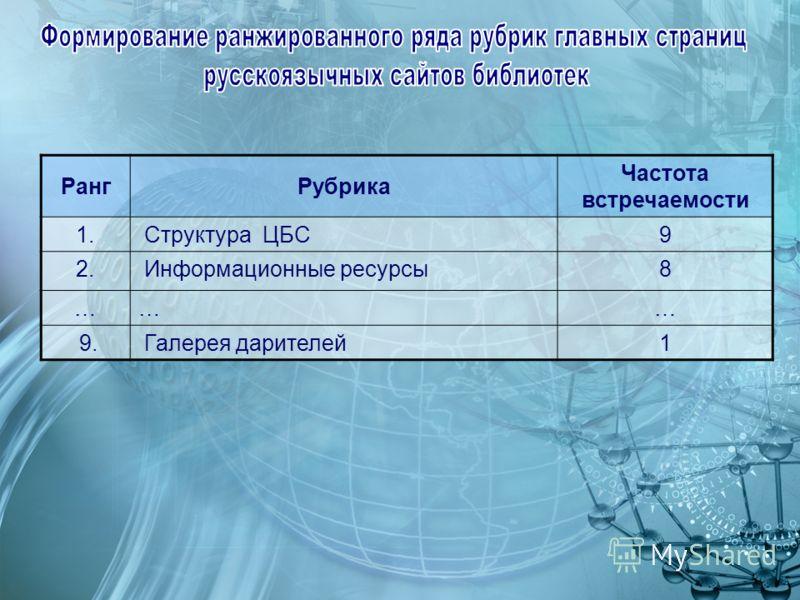 РангРубрика Частота встречаемости 1. Структура ЦБС9 2. Информационные ресурсы8 ……… 9. Галерея дарителей1