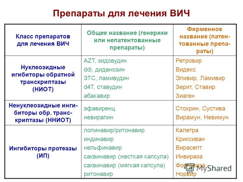 Препараты для лечения ВИЧ Класс препаратов для лечения ВИЧ Общее название (генерики или непатентованные препараты) Фирменное название (патен- тованные препа- раты) Нуклеозидные игибиторы обратной транскриптазы (НИОТ) AZT, зидовудин ddi, диданозин ЗТС