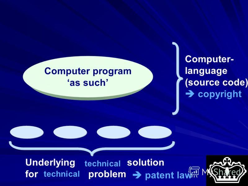 Underlying solution for problem Computer- language (source code) copyright technical technical technical patent law patent law Computer program as such