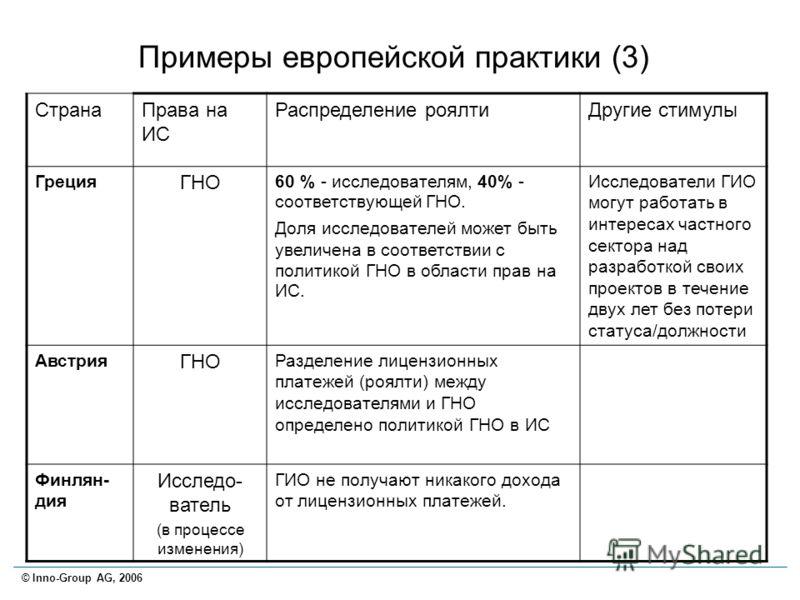 © Inno-Group AG, 2006 Примеры европейской практики (3) СтранаПрава на ИС Распределение роялтиДругие стимулы Греция ГНО 60 % - исследователям, 40% - соответствующей ГНО. Доля исследователей может быть увеличена в соответствии с политикой ГНО в области