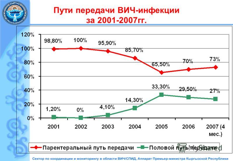 Пути передачи ВИЧ-инфекции за 2001-2007гг.