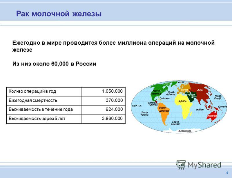 4 Ежегодно в мире проводится более миллиона операций на молочной железе Из низ около 60,000 в России Кол-во операций в год1.050.000 Ежегодная смертность370.000 Выживаемость в течение года924.000 Выживаемость через 5 лет3.860.000