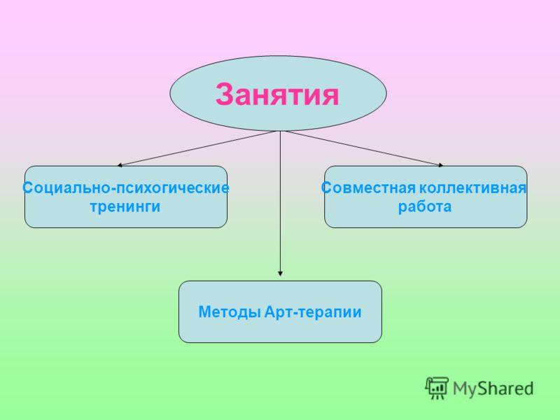 Занятия Социально-психогические тренинги Методы Арт-терапии Совместная коллективная работа