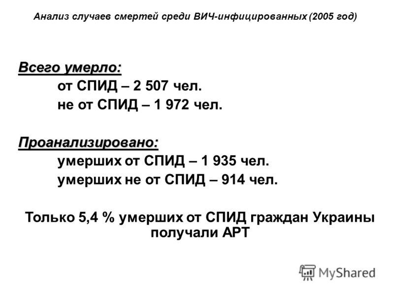 Всего умерло: от СПИД – 2 507 чел. не от СПИД – 1 972 чел.Проанализировано: умерших от СПИД – 1 935 чел. умерших не от СПИД – 914 чел. Только 5,4 % умерших от СПИД граждан Украины получали АРТ Анализ случаев смертей среди ВИЧ-инфицированных (2005 год