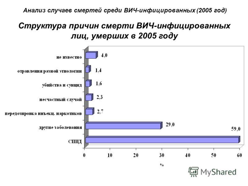 Структура причин смерти ВИЧ-инфицированных лиц, умерших в 2005 году Анализ случаев смертей среди ВИЧ-инфицированных (2005 год)
