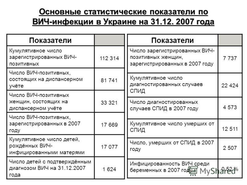 Основные статистические показатели по ВИЧ-инфекции в Украине на 31.12. 2007 года Показатели Кумулятивное число зарегистрированных ВИЧ- позитивных 112 314 Число ВИЧ-позитивных, состоящих на диспансерном учёте 81 741 Число ВИЧ-позитивных женщин, состоя