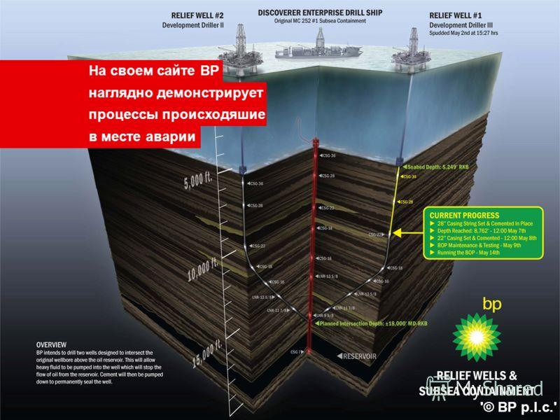 На своем сайте BP наглядно демонстрирует процессы происходяшие в месте аварии