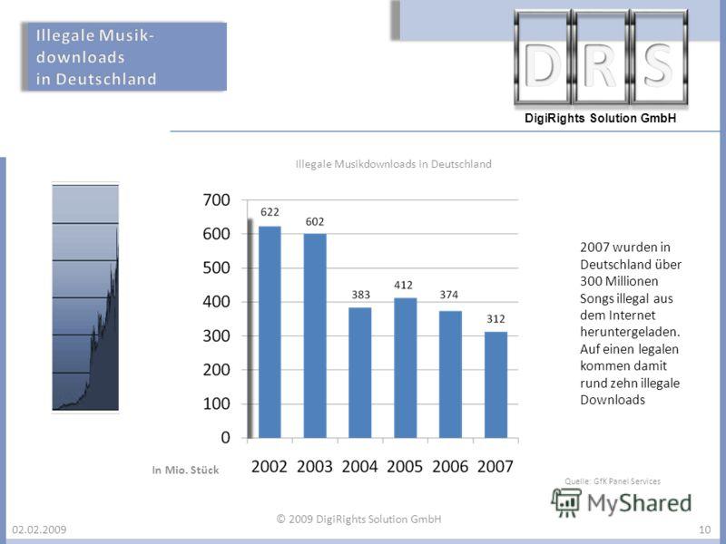 DigiRights Solution GmbH 02.02.200910 Illegale Musikdownloads in Deutschland In Mio. Stück 2007 wurden in Deutschland über 300 Millionen Songs illegal aus dem Internet heruntergeladen. Auf einen legalen kommen damit rund zehn illegale Downloads Quell