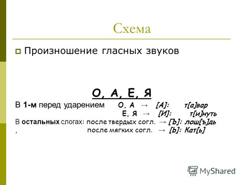 Схема Произношение гласных звуков О, А, Е, Я В 1-м перед ударением О, А [А]: т[a]вар Е, Я [И]: т[и]нуть В остальных слогах : после твердых согл. [Ъ]: лош[ъ]дь, после мягких согл. [Ь]: Кат[ь]